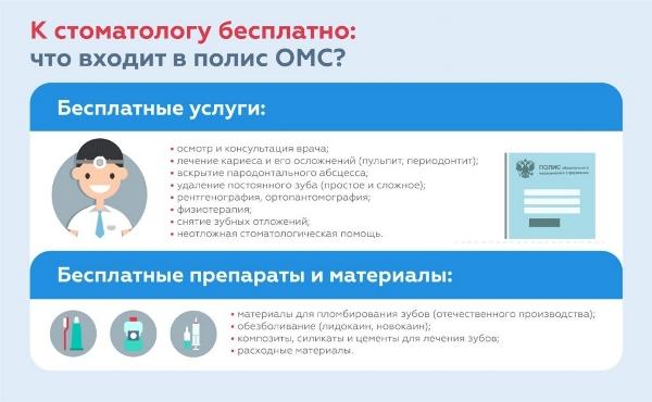Инфографика: стоматология для детей по ОМС.